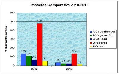 Avance resultados Estado del Henares 2012